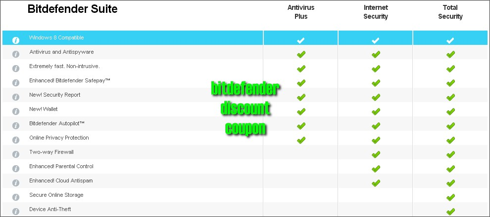 bitdefender-total-security-2014-comparison